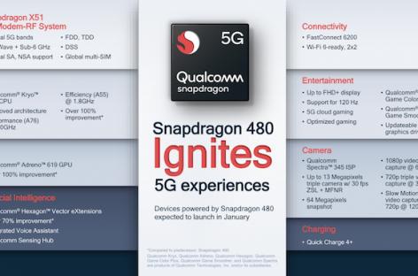 Qualcomm Announces Snapdragon 480 5G For Budget 5G Smartphones